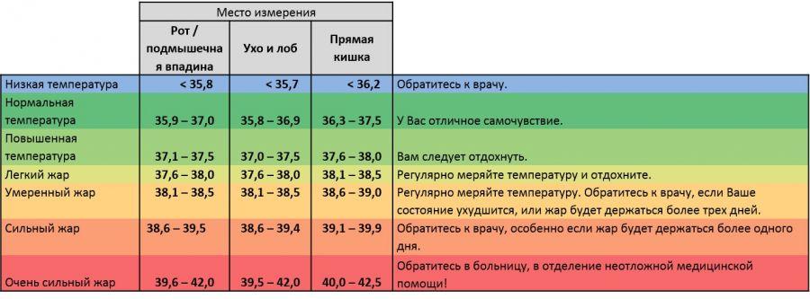 Нарушения температуры тела
