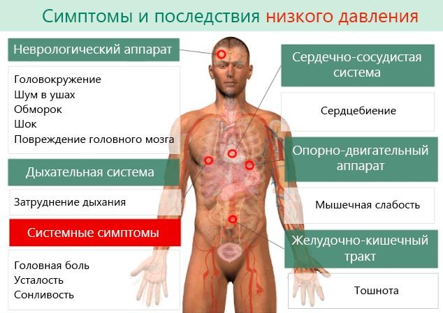 Симптомы и последствия гипотонии