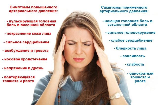 Симптомы высокого и низкого давления