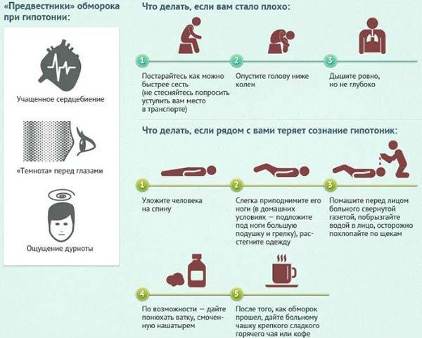 Помощь при гипотонии