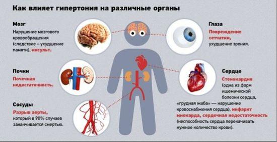 Последствия гипертонии