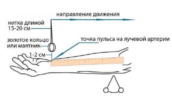 Измерение давления с маятником