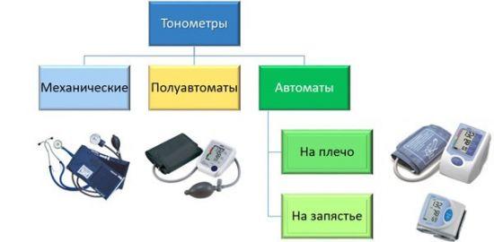 Тонометры