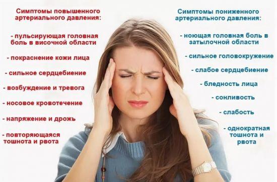 Симптомы изменения давления
